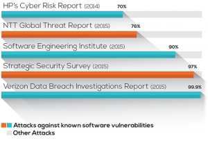 bar graph showing attacks against known software vulnerabilities