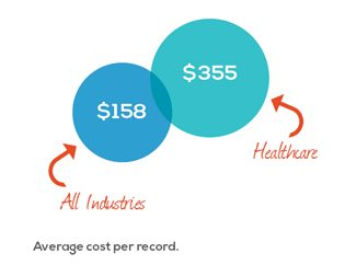 average cost per record if hacked in all industries vs healthcare