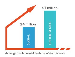 average total consolidated cost of data breach graph