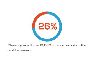 there is a 26 percent change you will lose records