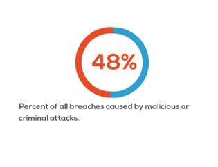48 percent of all data breaches are caused by malicious or criminal attacks