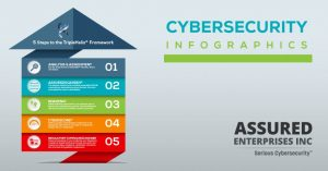 Cybersecurity Infographics and Cybersecurity Graphics