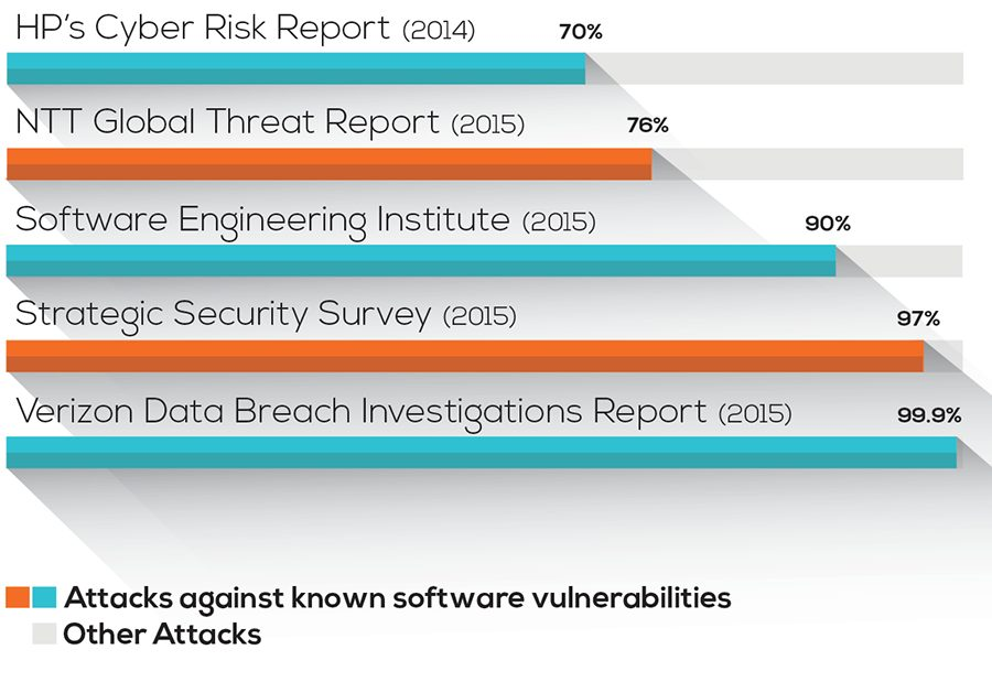 Attacks against known software vulnerabilities comparing reports infographic