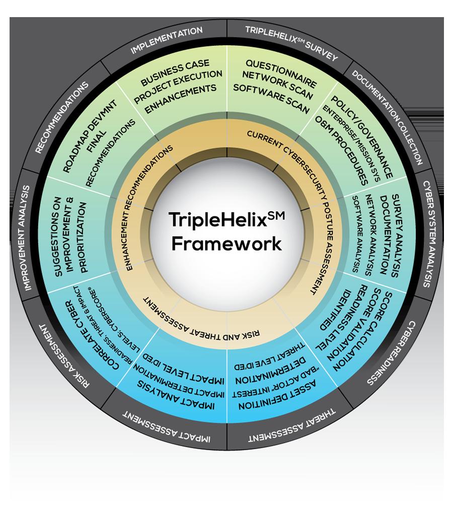 TripleHelix Framework Infographic