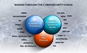 NIST Cybersecurity Framework Baldrige Cybersecurity Excellence Builder and Industry Best Practices Infographic