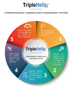 TripleHelix Framework NY State Cybersecurity Regulations Infographic
