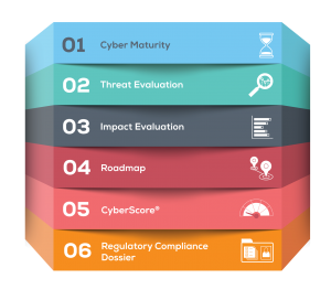 6 steps to TripleHelix including cyber maturity, threat, impact, roadmap, cyberscore and regulatory compliance dossier