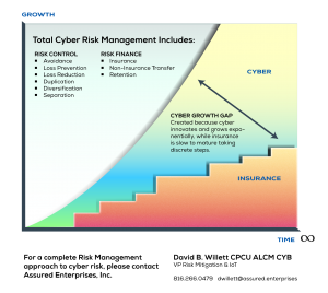 Pre-breach chart showing the growth gap between insurance and cyber risk