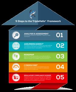 Infographic - 5 steps of the TripleHelix Framework