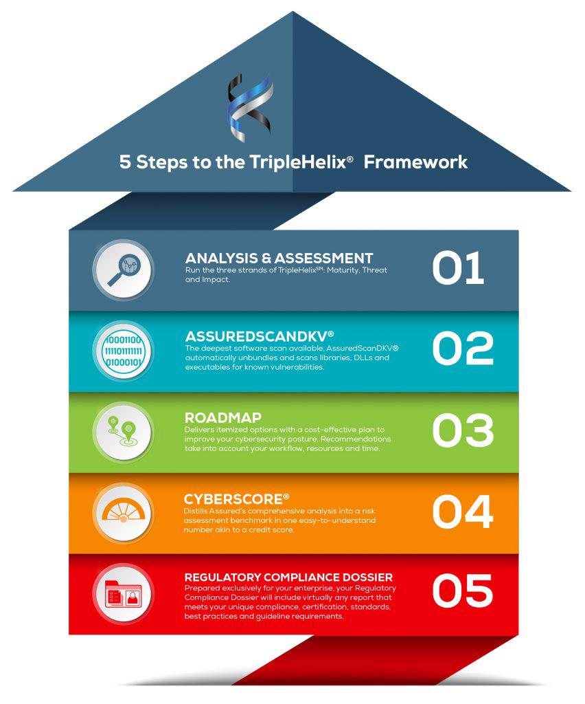 TripleHelix® Framework