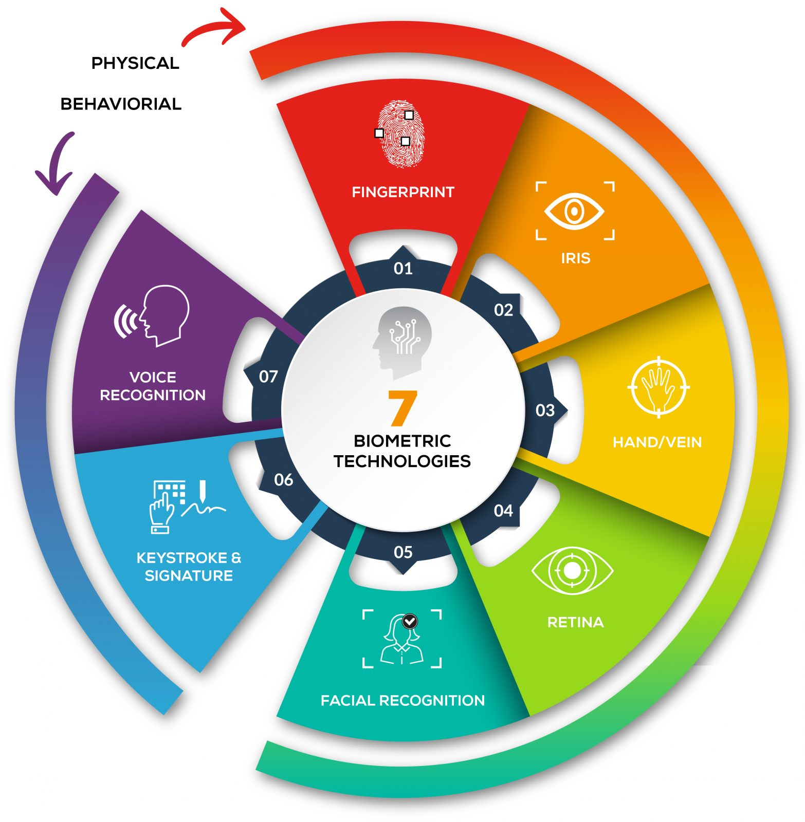 Biometric Technologies Chart