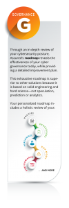 Through an in-depth review of your cybersecurity posture, Assured's roadmap reveals the effectiveness of your cyber governance today, while providing a detailed improvement plan. This exhaustive roadmap is superior to other solutions because it is based on solid engineering and hard science—not speculation, prediction or analytics. Your personalized roadmap includes a holistic review of your policies, procedures, personnel, risk management, performance and more