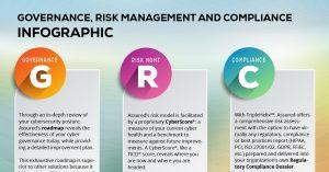 Governance, Risk Management and Compliance at Assured Enterprises
