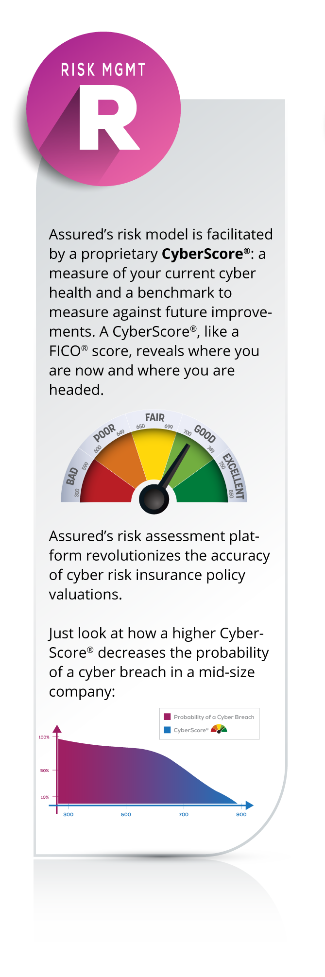Assured's risk model is facilitated by a proprietary CyberScore®: a measure of your current cyber health and a benchmark to measure against future improvements. A CyberScore®, like a FICO® score, reveals where you are now and where you are headed. Assured's risk assessment platform revolutionizes the accuracy of cyber risk insurance policy valuations. A higher CyberScore® greatly decreases the probability of a cyber breach in a mid-size company.