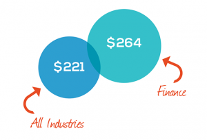 Chart showing that the average cost per record for a data breach in the financial services industry is $264
