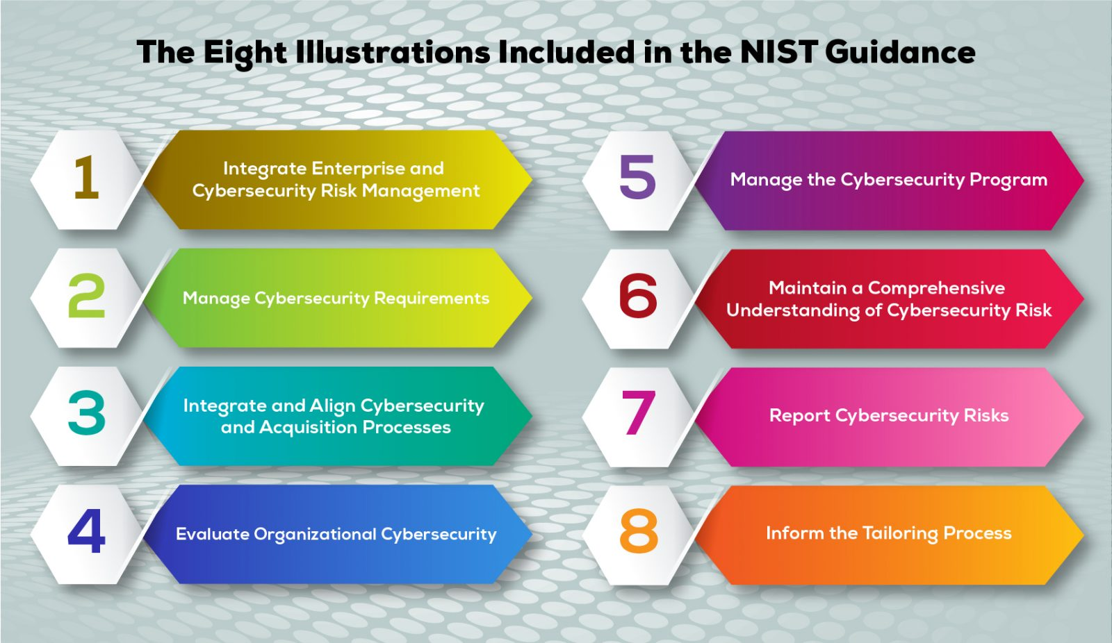 Eight Illustrations in NIST Guidelines