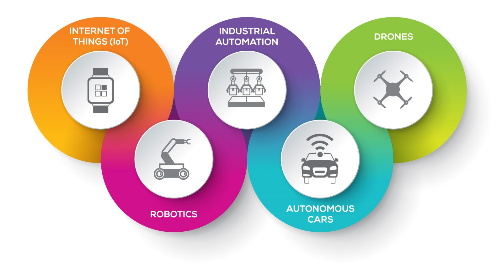 Graphic showing graphics for the Internet of Things (IoT), Industrial Automation, Drones, Robotics and Autonomous Cars