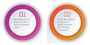 Reasons to choose DECENT for encryption and decryption: #1 No reduction in the security of the encrypted data, #2 Data decryption is tied to a legal contract pre-dating encryption