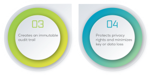 Reasons 3 and 4 why DECENT is best encryption solution: #3 Creates an immutable audit trail, #4 Protects privacy rights and minimizes key or data loss