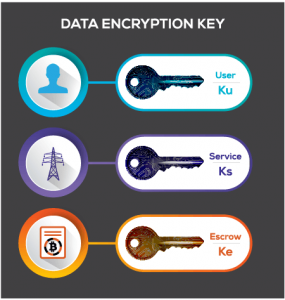 data encryption key showing 3 keys: User Key (Ku), Service Key (Ks) and Escrow Key (Ke)