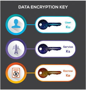 data encryption key showing 3 keys: User Key (Ku), Service Key (Ks) and Escrow Key (Ke)